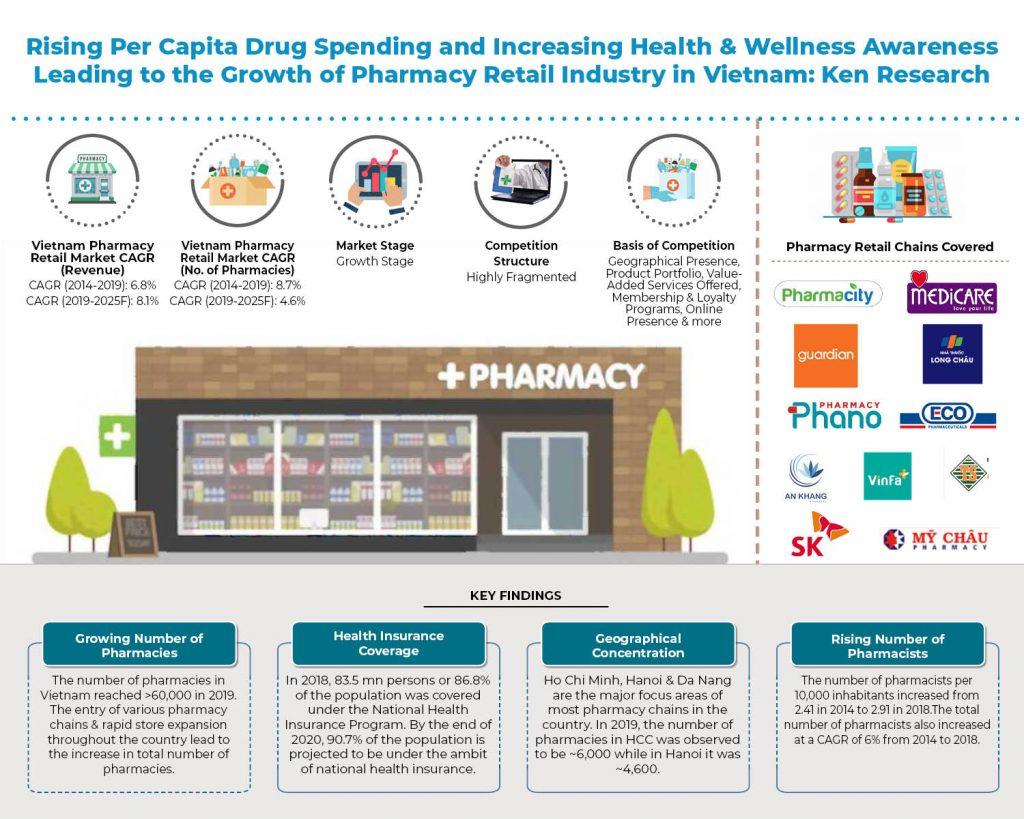 vietnam-pharmacy-retail-market