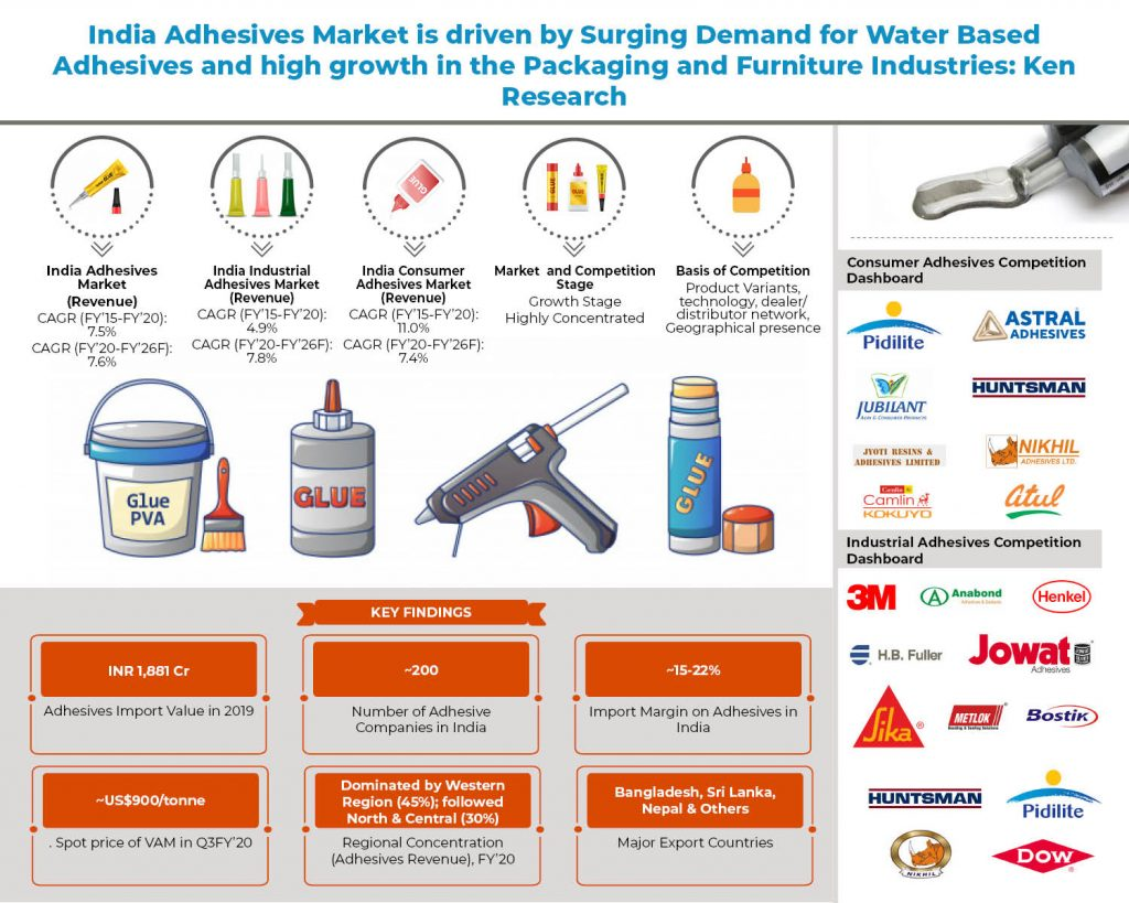 india-adhesives-market