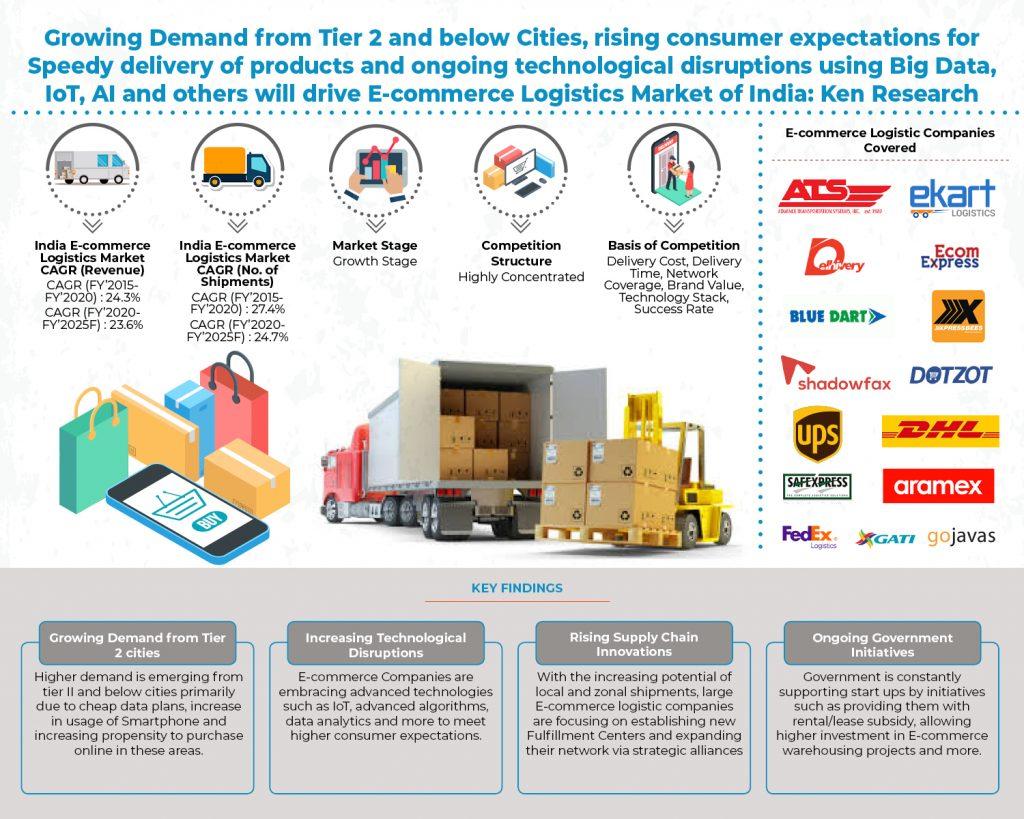 india-e-commerce-logistics-market