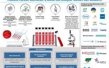 thailand-bg -and-cardiac-biomarker-market
