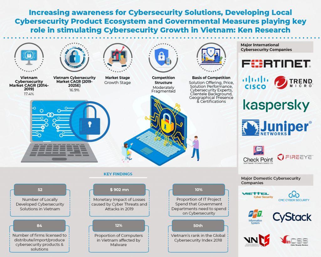 Mercado de ciberseguridad de Vietnam