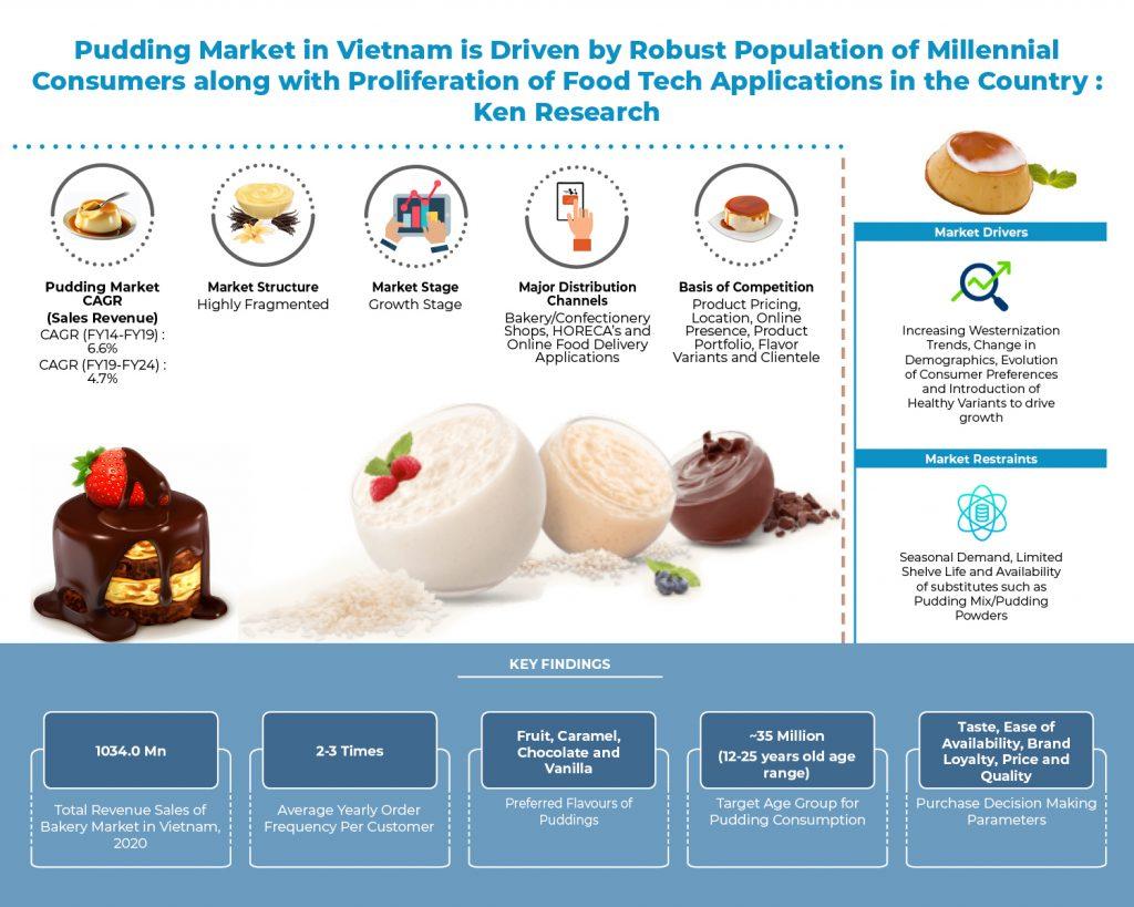 vietnam-pudding-market