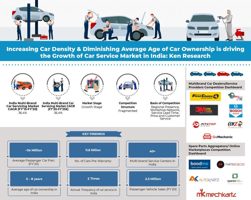 india-multi-brand-car-service-market