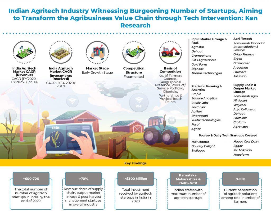 india-agritech-market