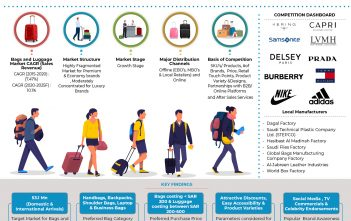 saudi _arabia_bags_and_luggage_market