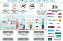 australia-pharmacy-retail-market