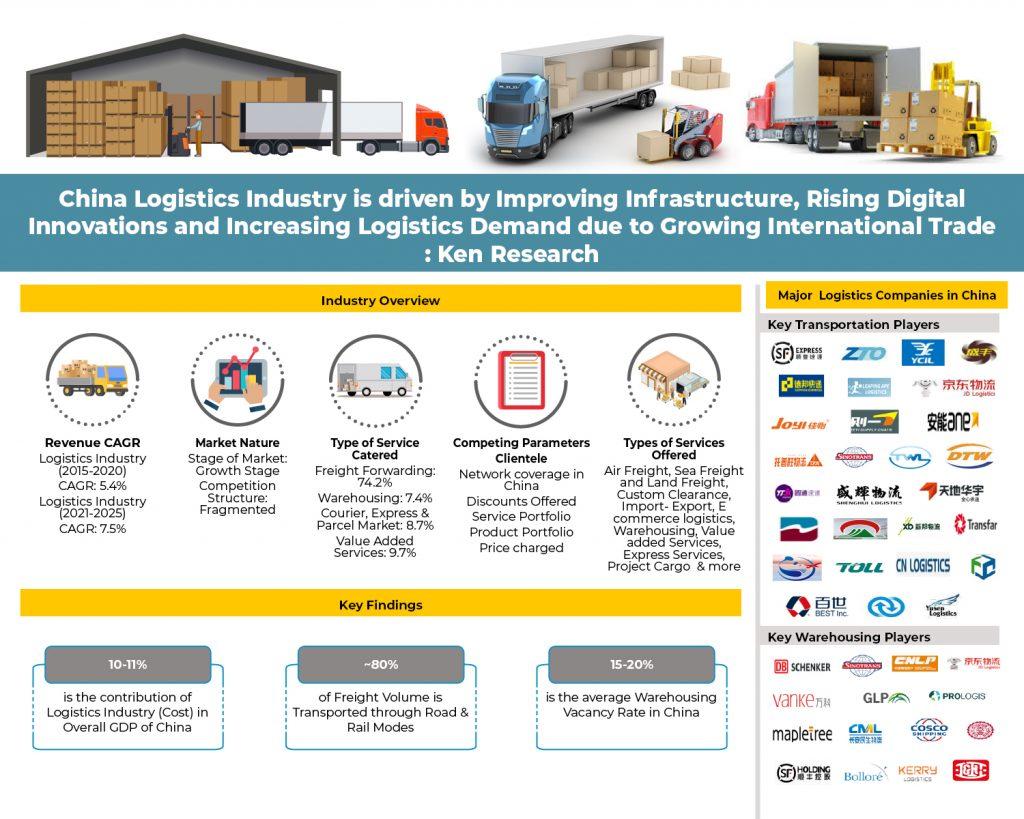 china-logsitics-market