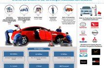 indonesia-automotive-aftermarket-service-market