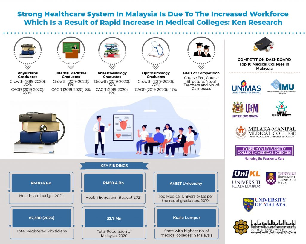 malaysia-medical-education-market