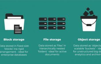 Global Object Storage Market