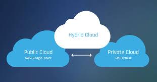 Hybrid Cloud Management Platform Market