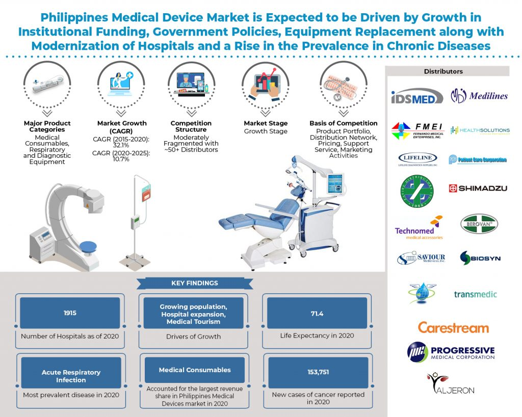 philippines-medical-device-industry