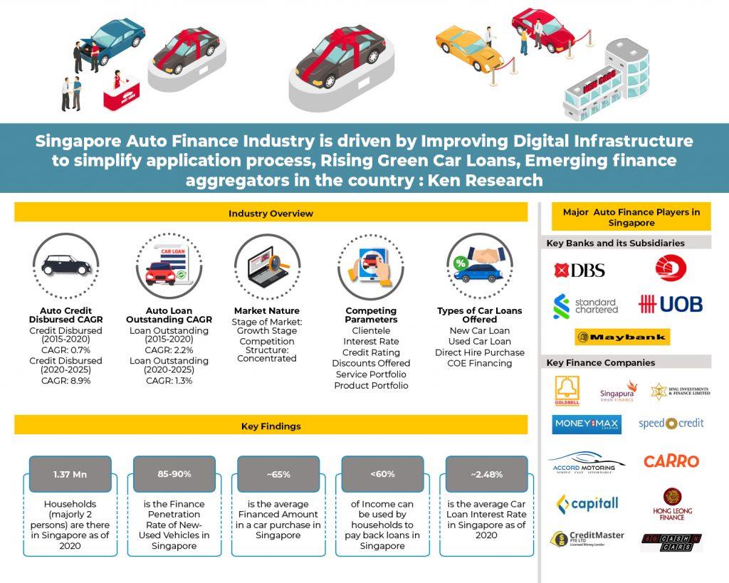 singapore-auto-finance-market