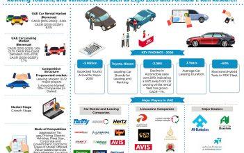 Industry Research Report Of UAE Car Rental