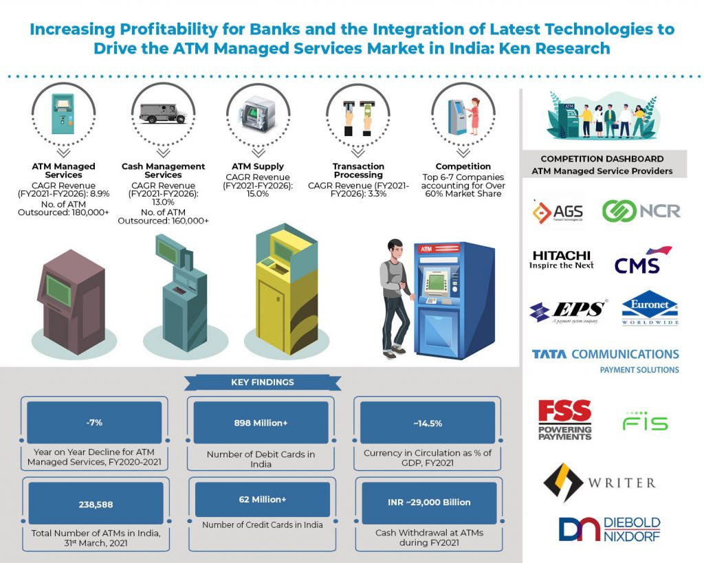 india-atm-managed-services-market