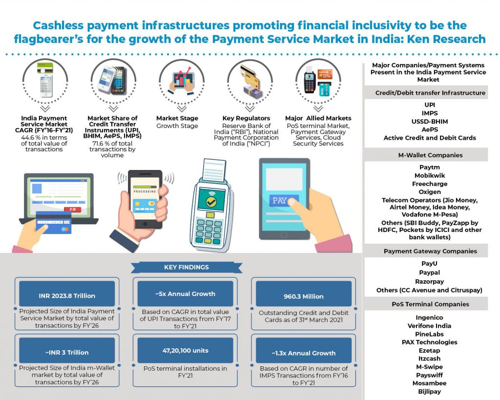 india-payment-service-market