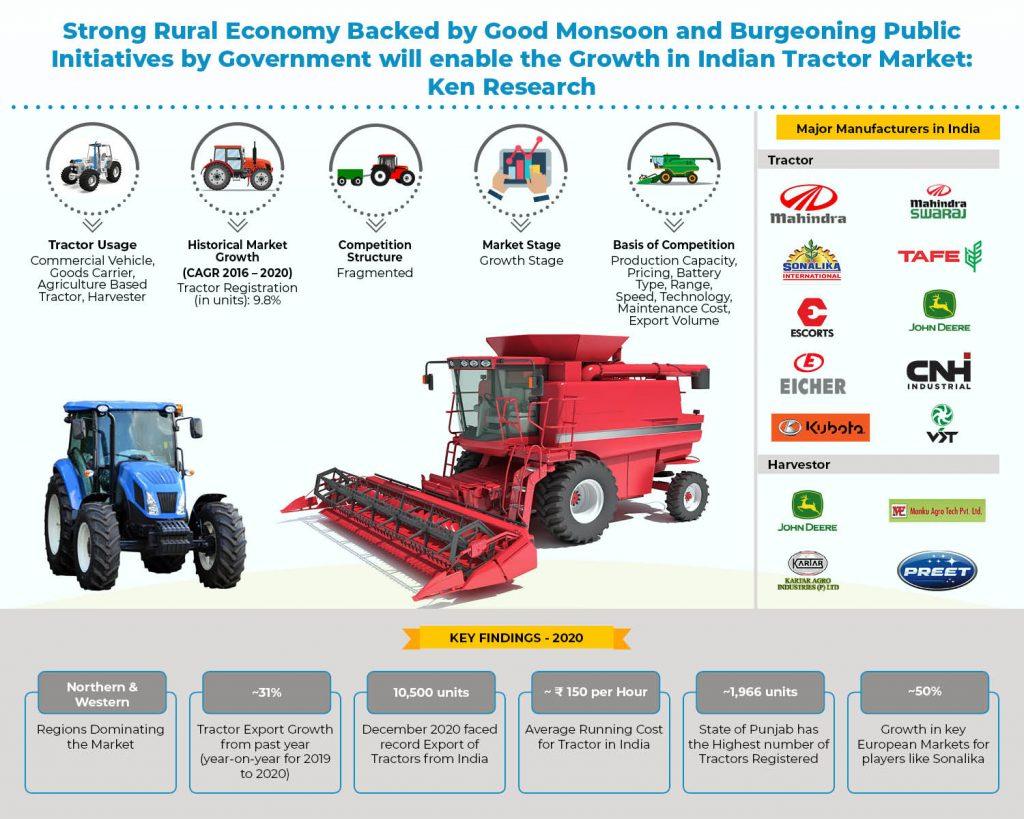 india-tractor-market