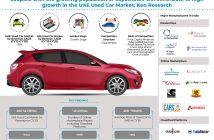 UAE Used Car Market Analysis